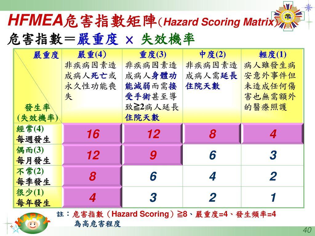 HFMEA危害指數矩陣(Hazard Scoring Matrix) 危害指數=嚴重度 × 失效機率