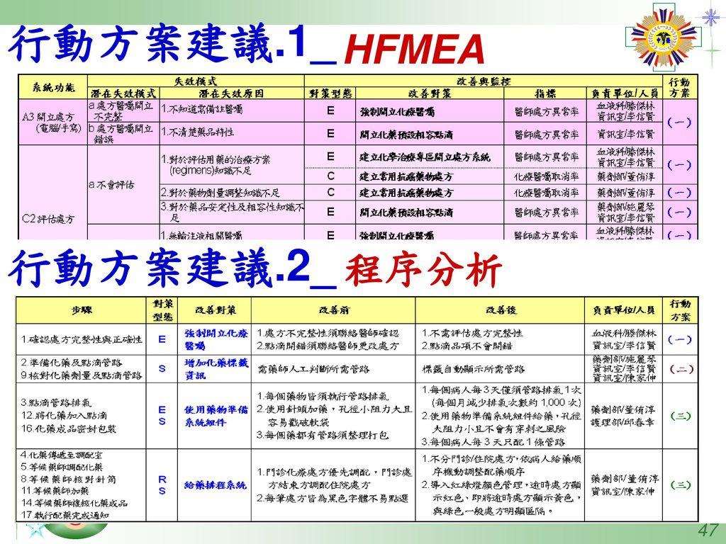 行動方案建議.1_ HFMEA 行動方案建議.2_ 程序分析