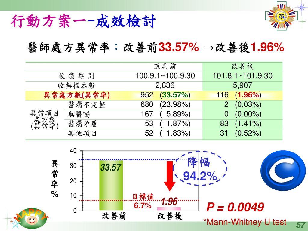 行動方案一-成效檢討 醫師處方異常率:改善前33.57% →改善後1.96% 降幅 94.2% P = 0.0049 異 常 率 %
