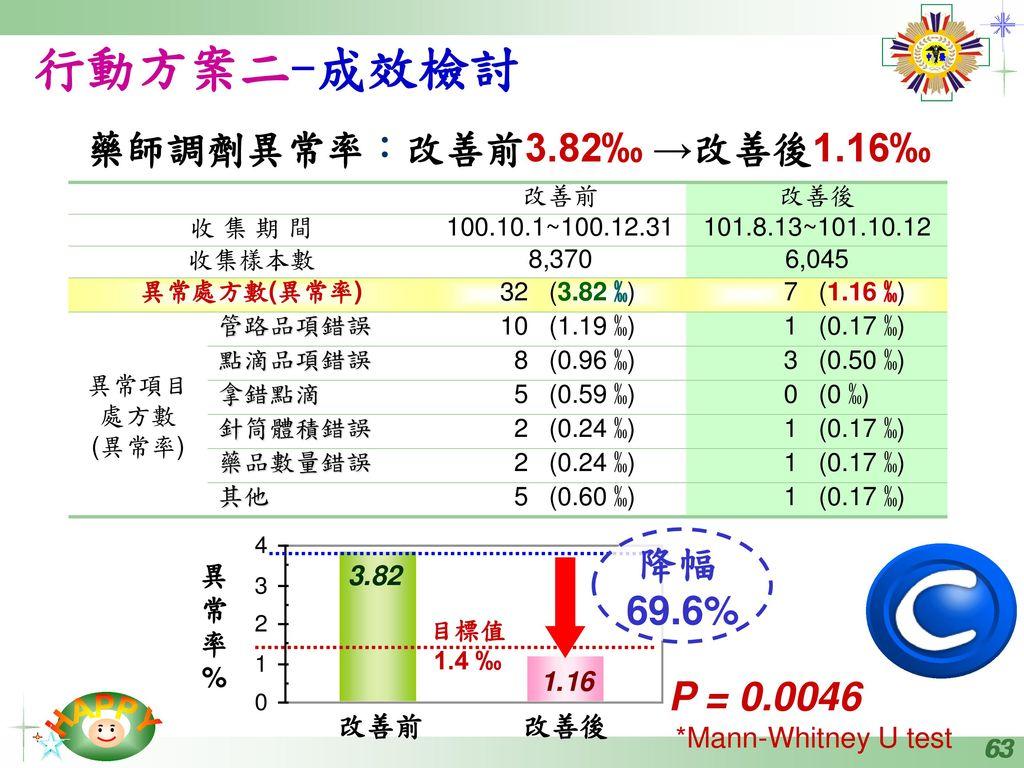 行動方案二-成效檢討 藥師調劑異常率:改善前3.82‰ →改善後1.16‰ 降幅 69.6% P = 0.0046 異 常 率 %