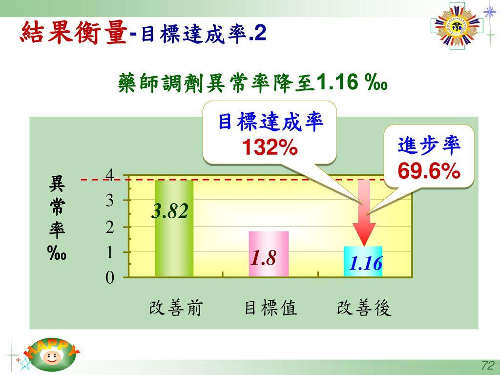 結果衡量-目標達成率.2 藥師調劑異常率降至1.16 ‰ 目標達成率132% 進步率69.6% 異 常 率 ‰