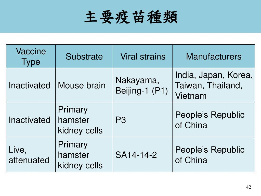 主要疫苗種類 Vaccine Type Substrate Viral strains Manufacturers Inactivated
