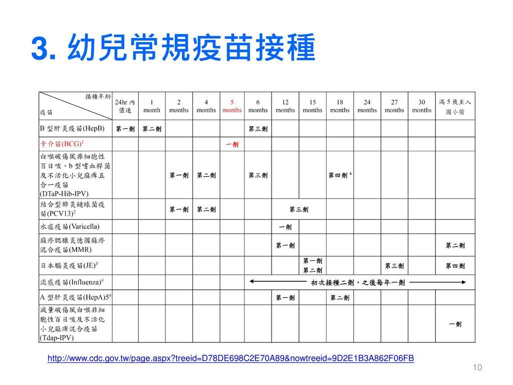 3. 幼兒常規疫苗接種 http://www.cdc.gov.tw/page.aspx treeid=D78DE698C2E70A89&nowtreeid=9D2E1B3A862F06FB