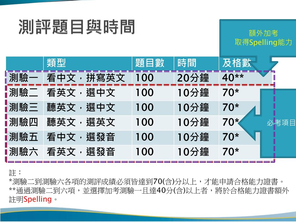 測評題目與時間 類型 題目數 時間 及格數 測驗一 看中文,拼寫英文 100 20分鐘 40** 測驗二 看英文,選中文 10分鐘 70*