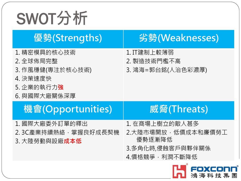 SWOT分析 優勢(Strengths) 劣勢(Weaknesses) 機會(Opportunities) 威脅(Threats)