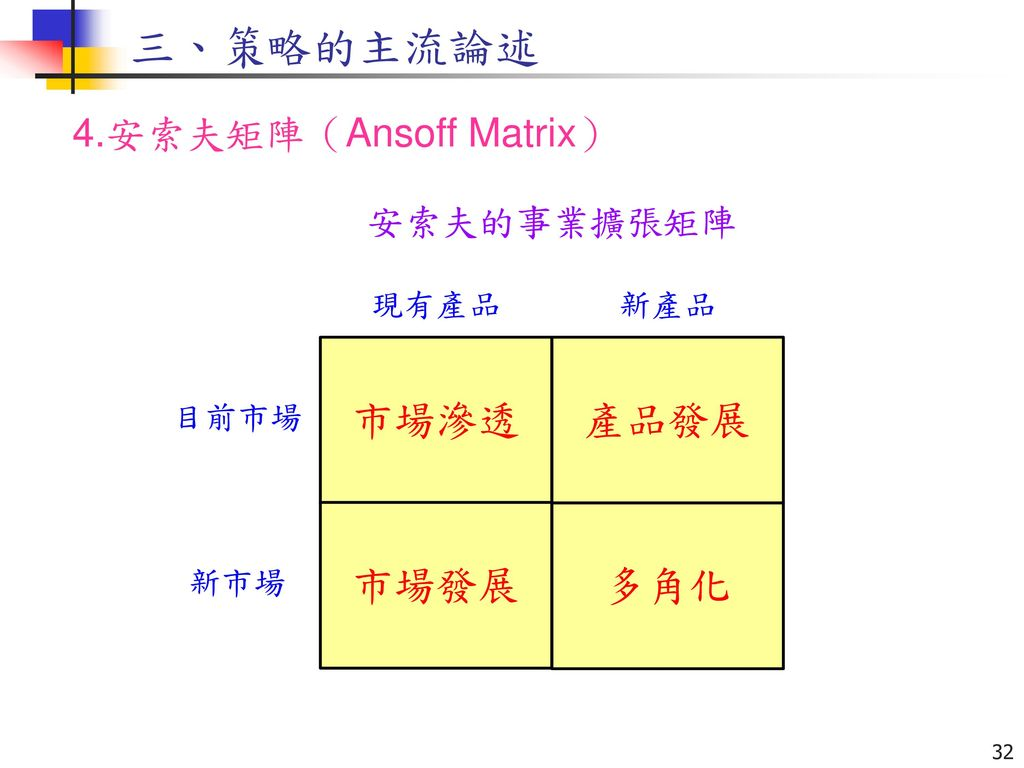 三、策略的主流論述 4.安索夫矩陣(Ansoff Matrix) 安索夫的事業擴張矩陣