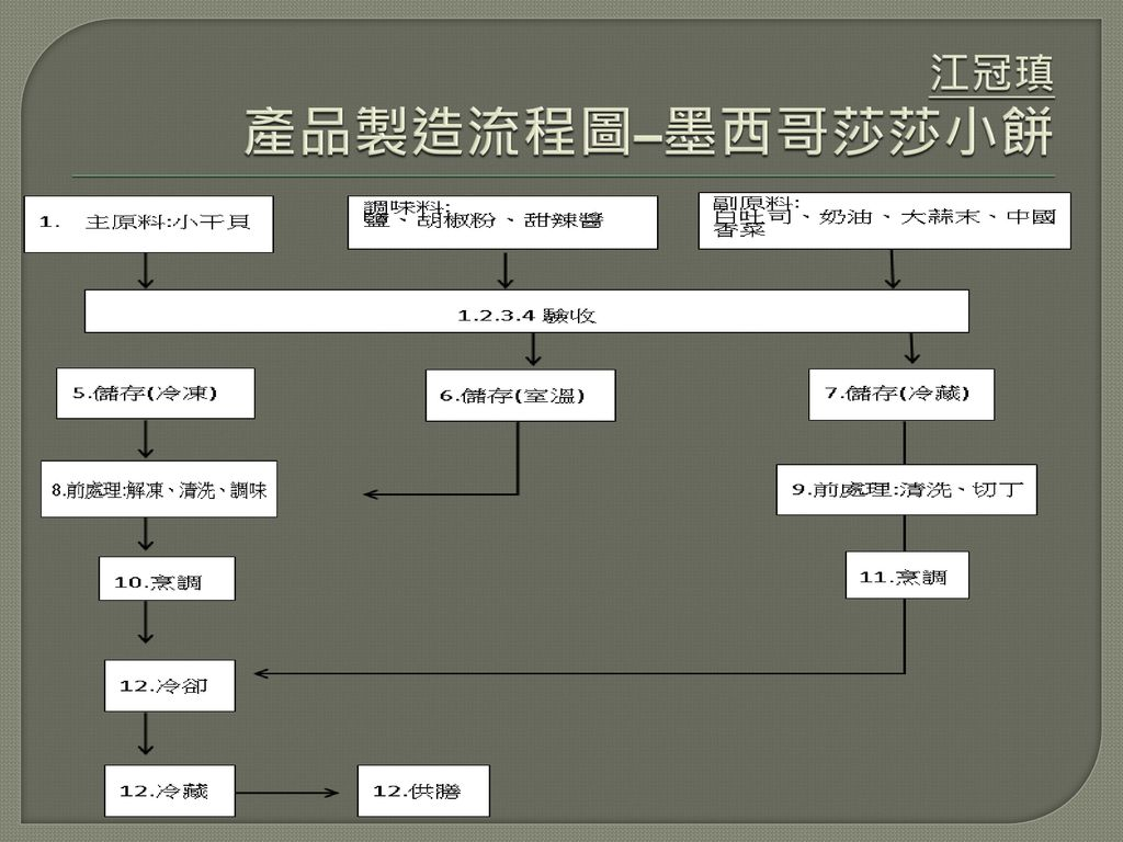 江冠瑱 產品製造流程圖–墨西哥莎莎小餅