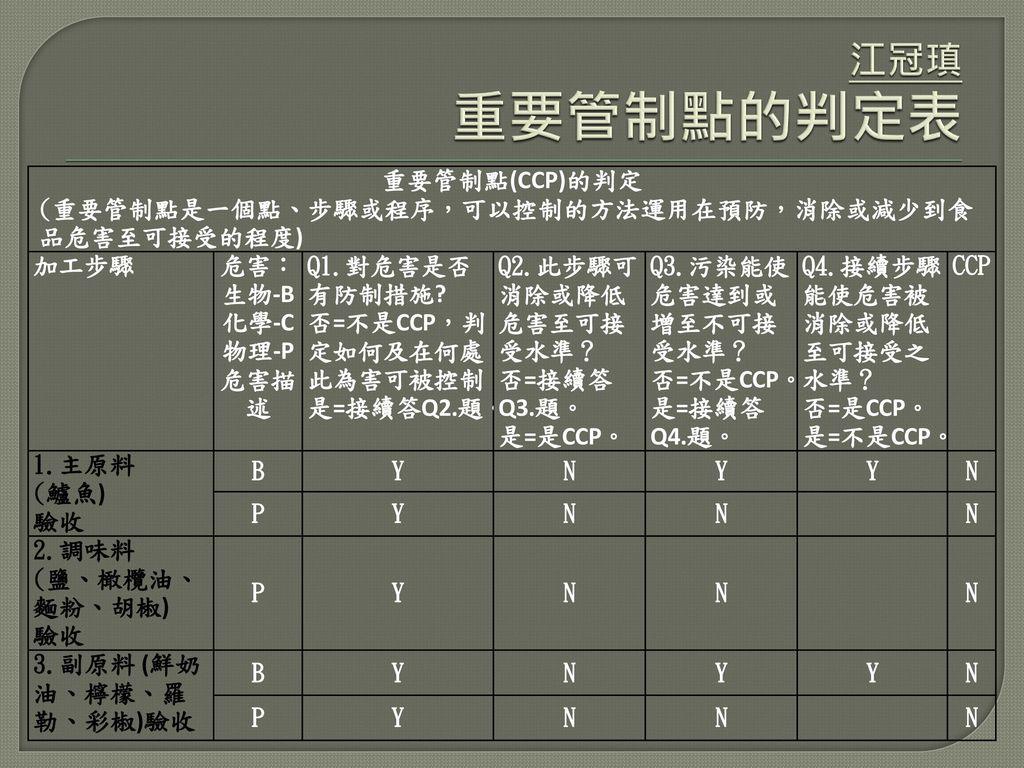 江冠瑱 重要管制點的判定表 重要管制點(CCP)的判定