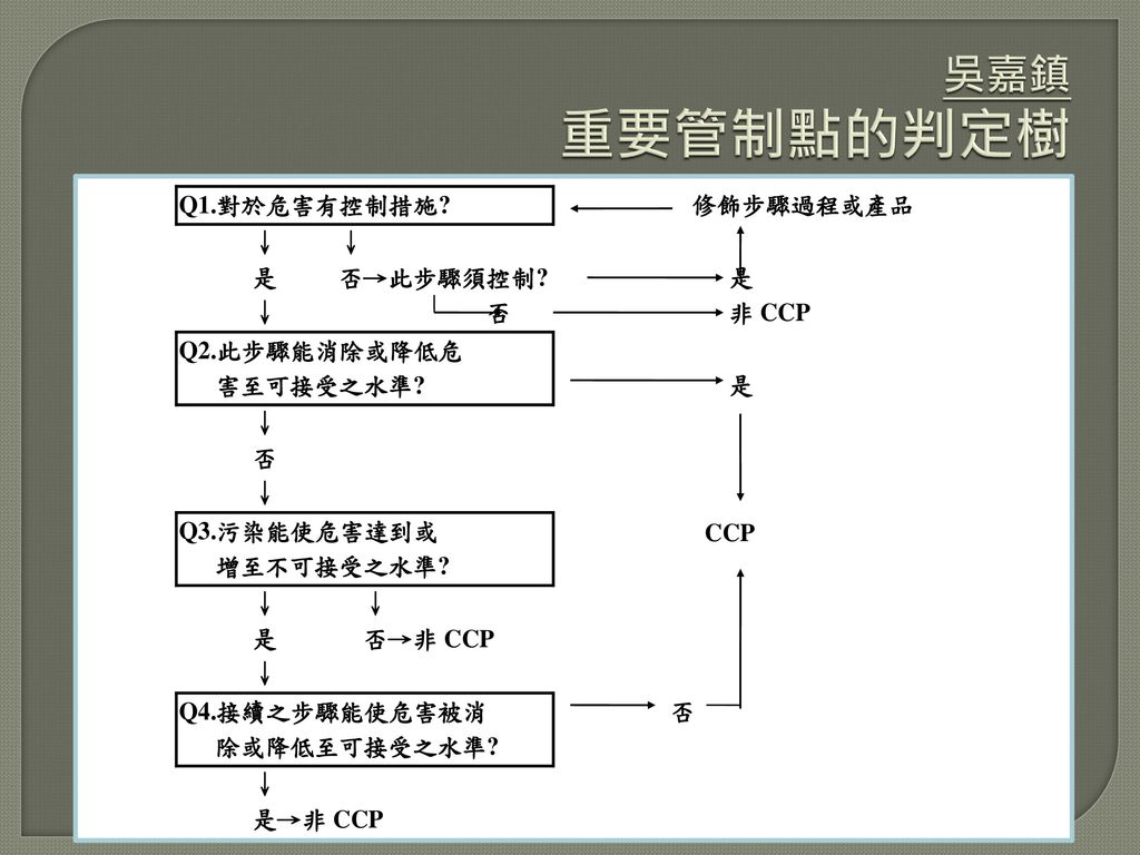 吳嘉鎮 重要管制點的判定樹