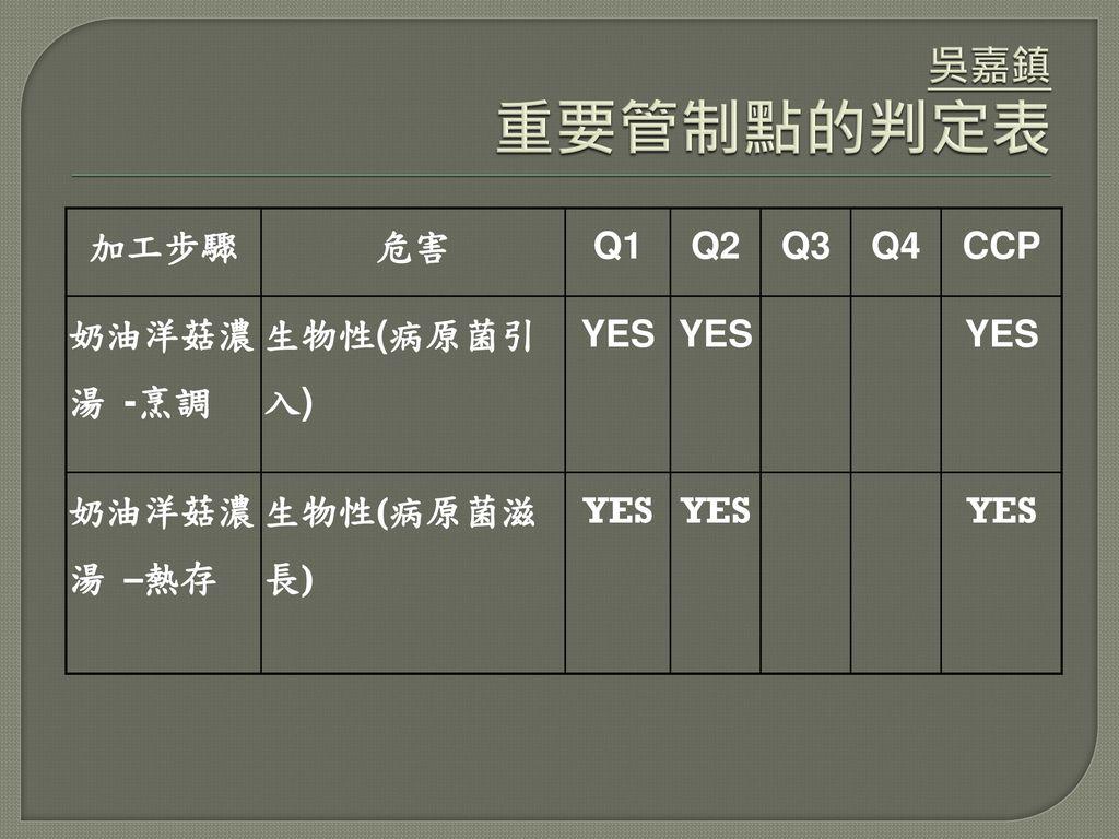 吳嘉鎮 重要管制點的判定表 加工步驟 危害 Q1 Q2 Q3 Q4 CCP 奶油洋菇濃湯 -烹調 生物性(病原菌引入) YES