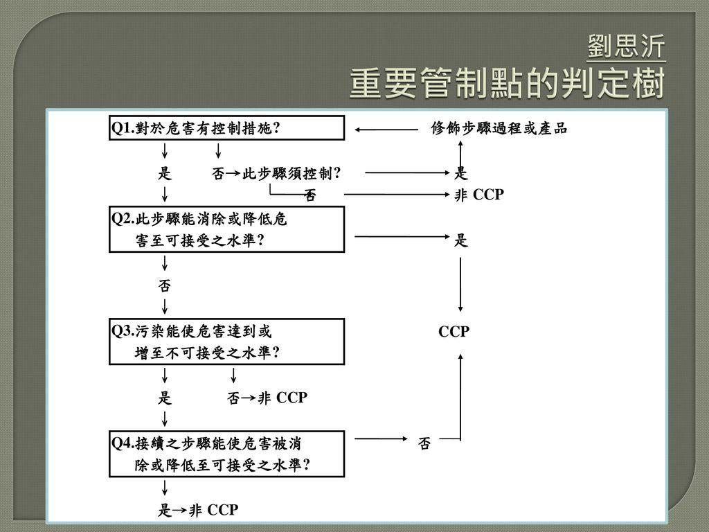劉思沂 重要管制點的判定樹