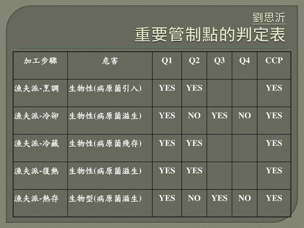 劉思沂 重要管制點的判定表 加工步驟 危害 Q1 Q2 Q3 Q4 CCP 漁夫派-烹調 生物性(病原菌引入) YES 漁夫派-冷卻