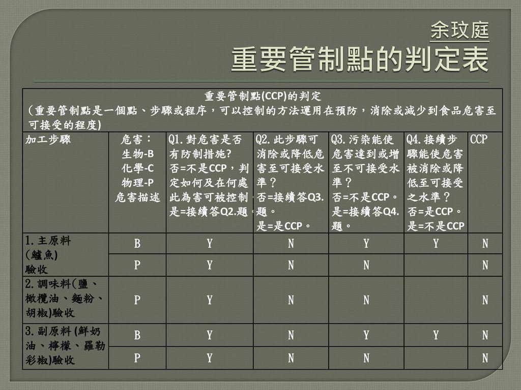 余玟庭 重要管制點的判定表 重要管制點(CCP)的判定