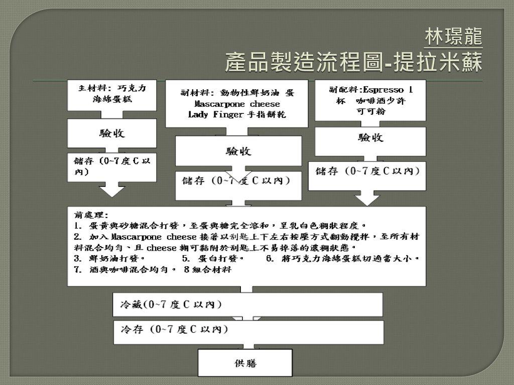 林璟龍 產品製造流程圖-提拉米蘇