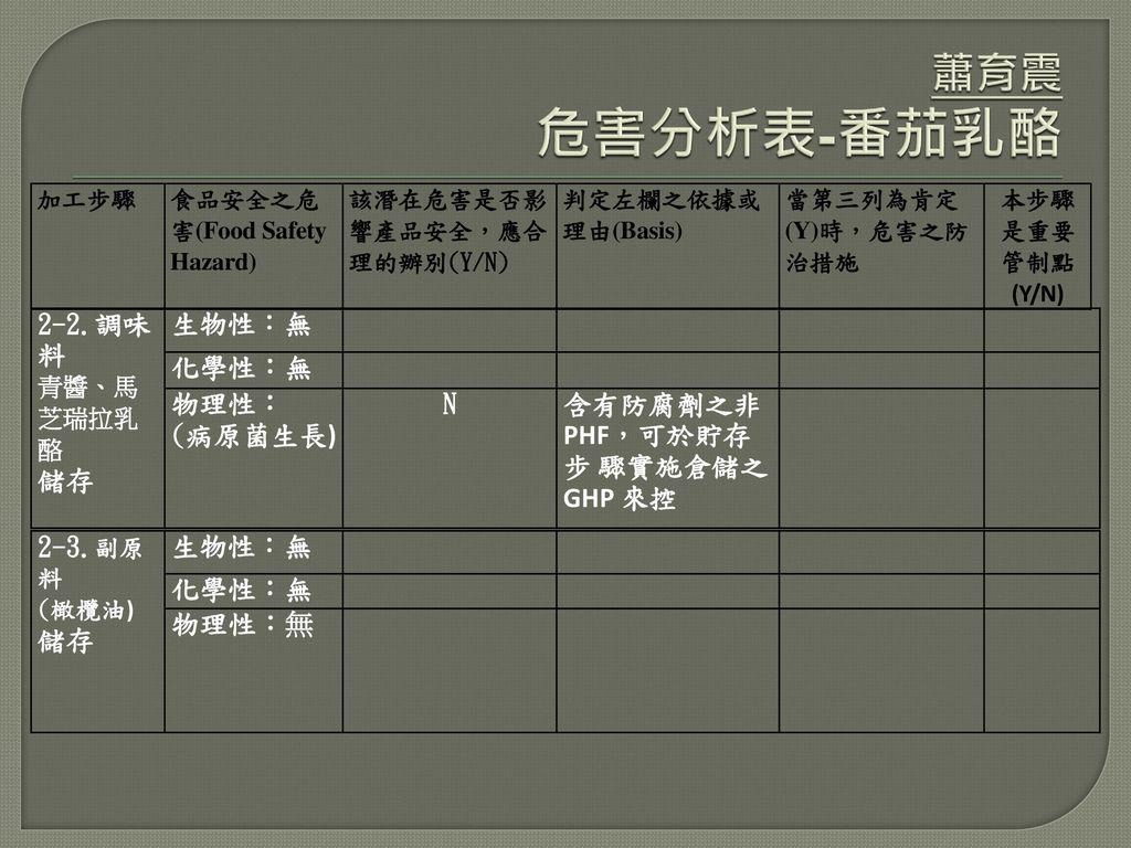 蕭育震 危害分析表-番茄乳酪 2-2.調味料 儲存 生物性:無 化學性:無 物理性: (病原菌生長) N