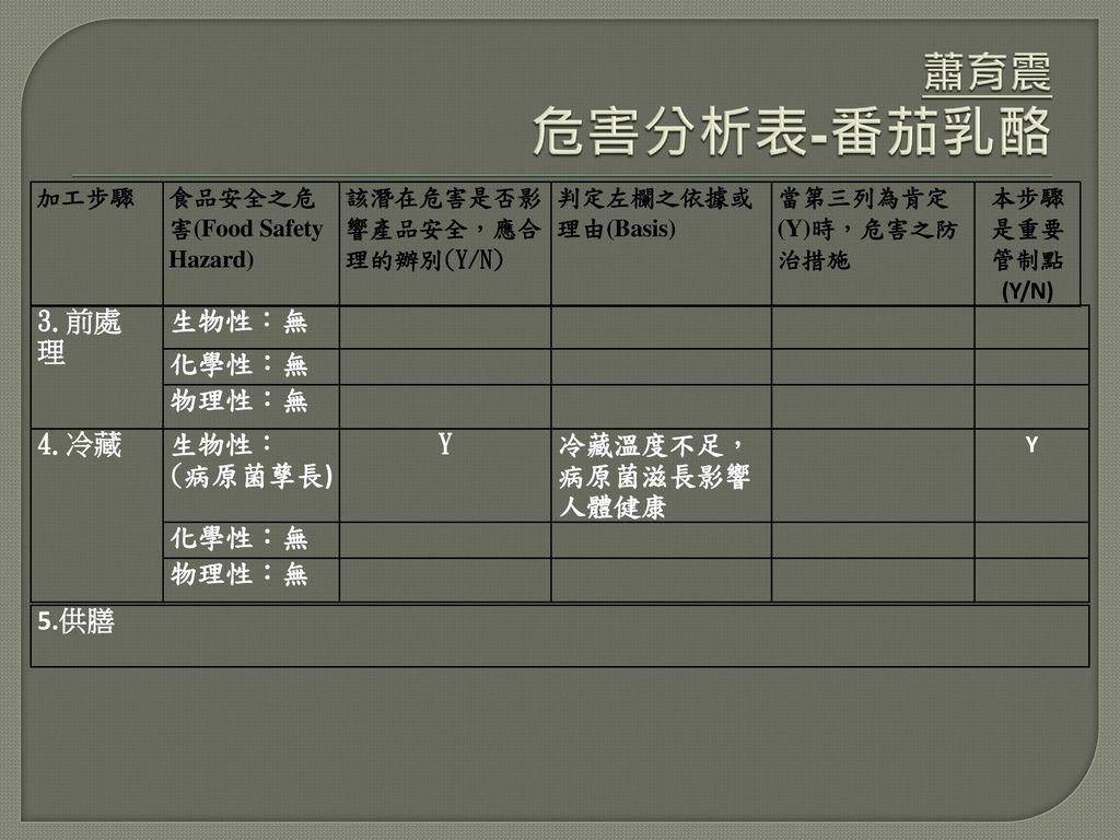 蕭育震 危害分析表-番茄乳酪 3.前處理 生物性:無 化學性:無 物理性:無 4.冷藏 生物性: (病原菌孳長) Y