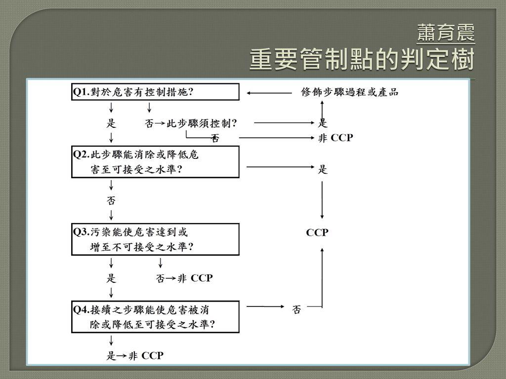 蕭育震 重要管制點的判定樹
