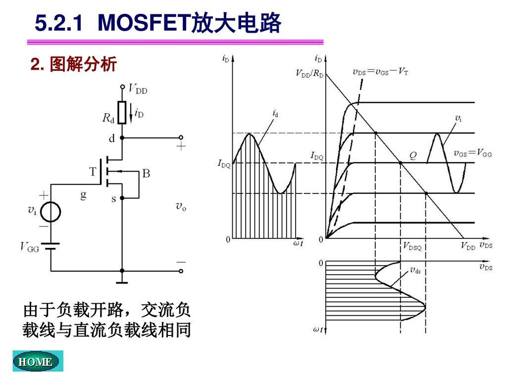 5.2.1 MOSFET放大电路 2. 图解分析 由于负载开路,交流负载线与直流负载线相同