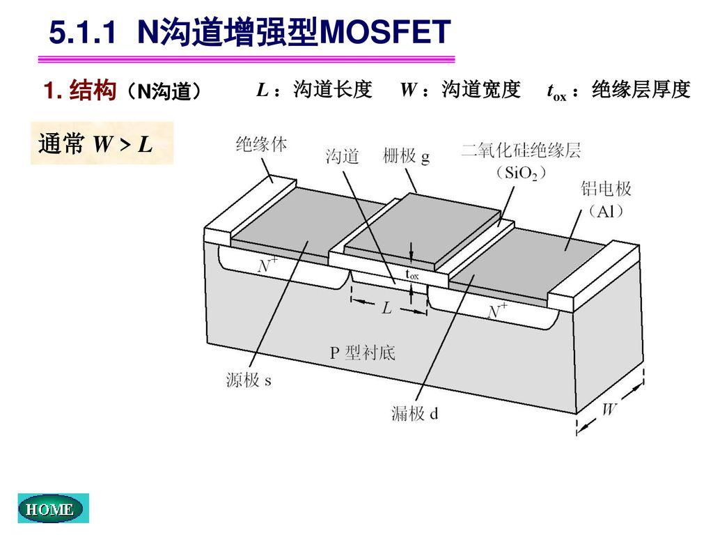 5.1.1 N沟道增强型MOSFET 1. 结构(N沟道) L :沟道长度 W :沟道宽度 tox :绝缘层厚度 通常 W > L