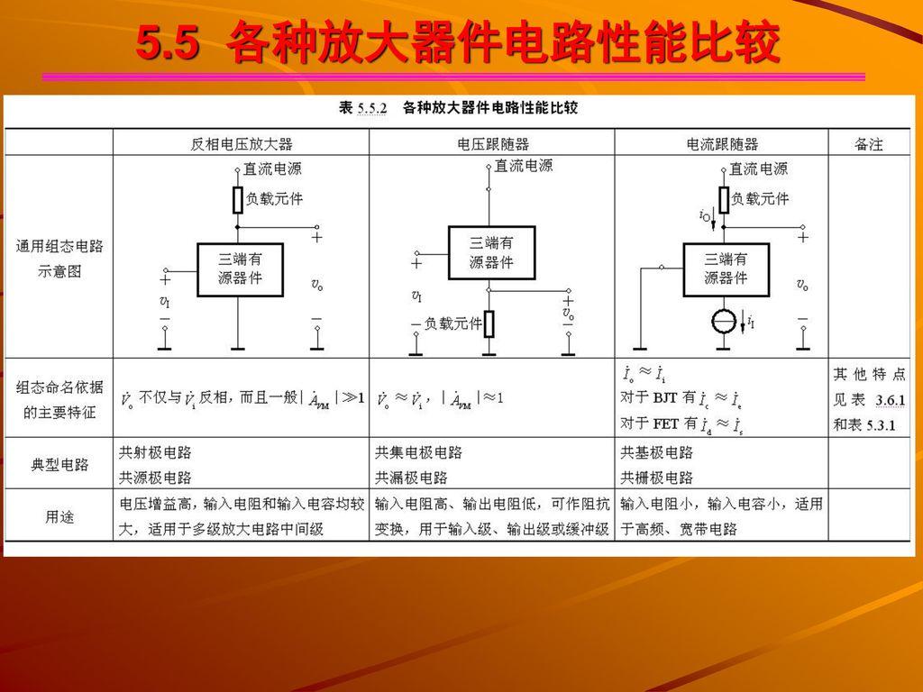 5.5 各种放大器件电路性能比较