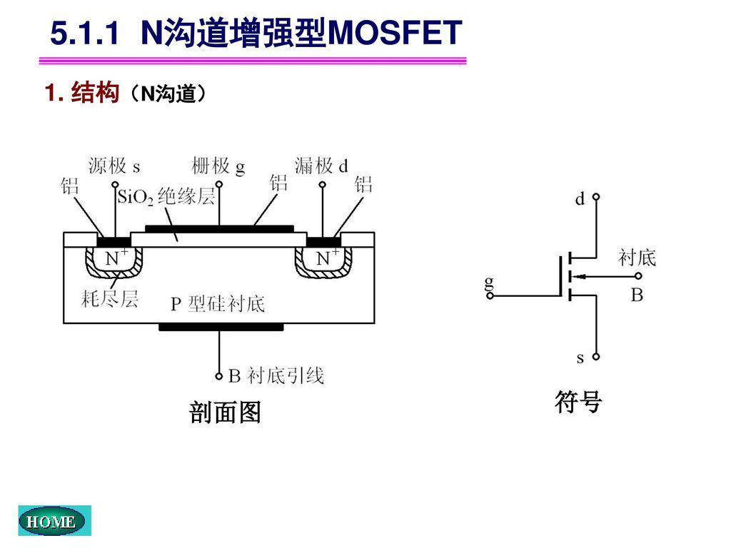 5.1.1 N沟道增强型MOSFET 1. 结构(N沟道) 符号 剖面图