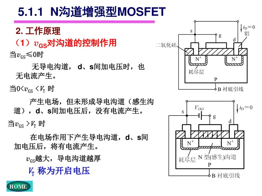 5.1.1 N沟道增强型MOSFET 2. 工作原理 (1)vGS对沟道的控制作用 VT 称为开启电压 当vGS≤0时