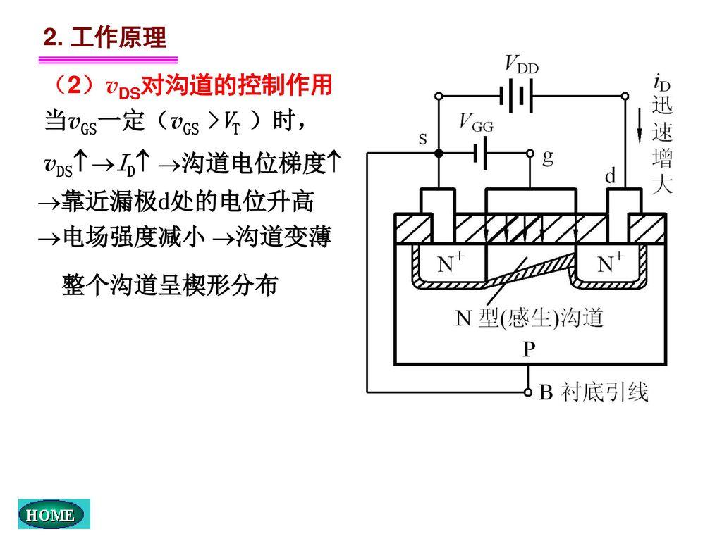 2. 工作原理 (2)vDS对沟道的控制作用 当vGS一定(vGS >VT )时, vDS ID 沟道电位梯度 靠近漏极d处的电位升高 电场强度减小 沟道变薄 整个沟道呈楔形分布