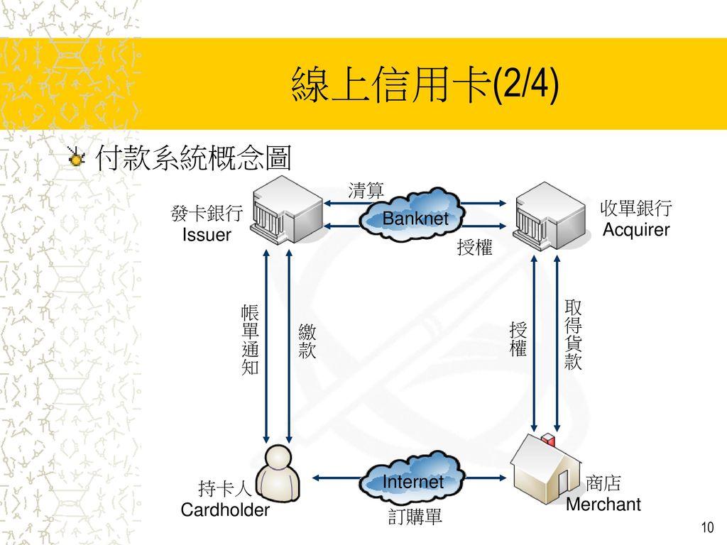 線上信用卡(2/4) 付款系統概念圖 清算 收單銀行 發卡銀行 Banknet Acquirer Issuer 授權 取得貨款 帳單通知