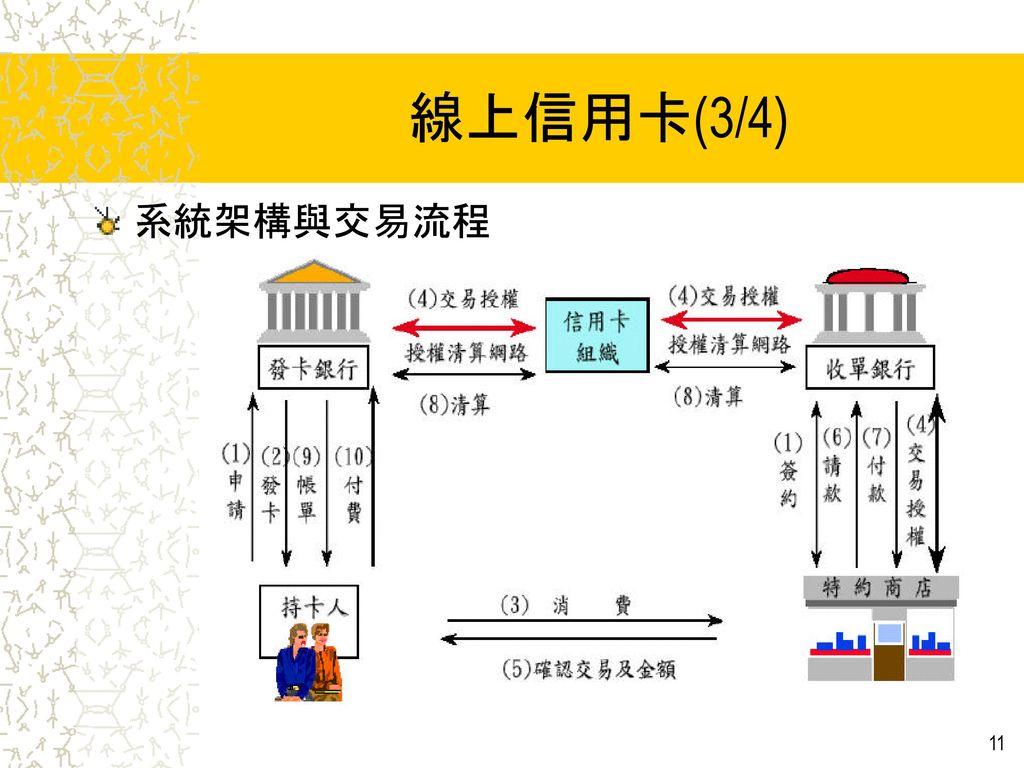 線上信用卡(3/4) 系統架構與交易流程