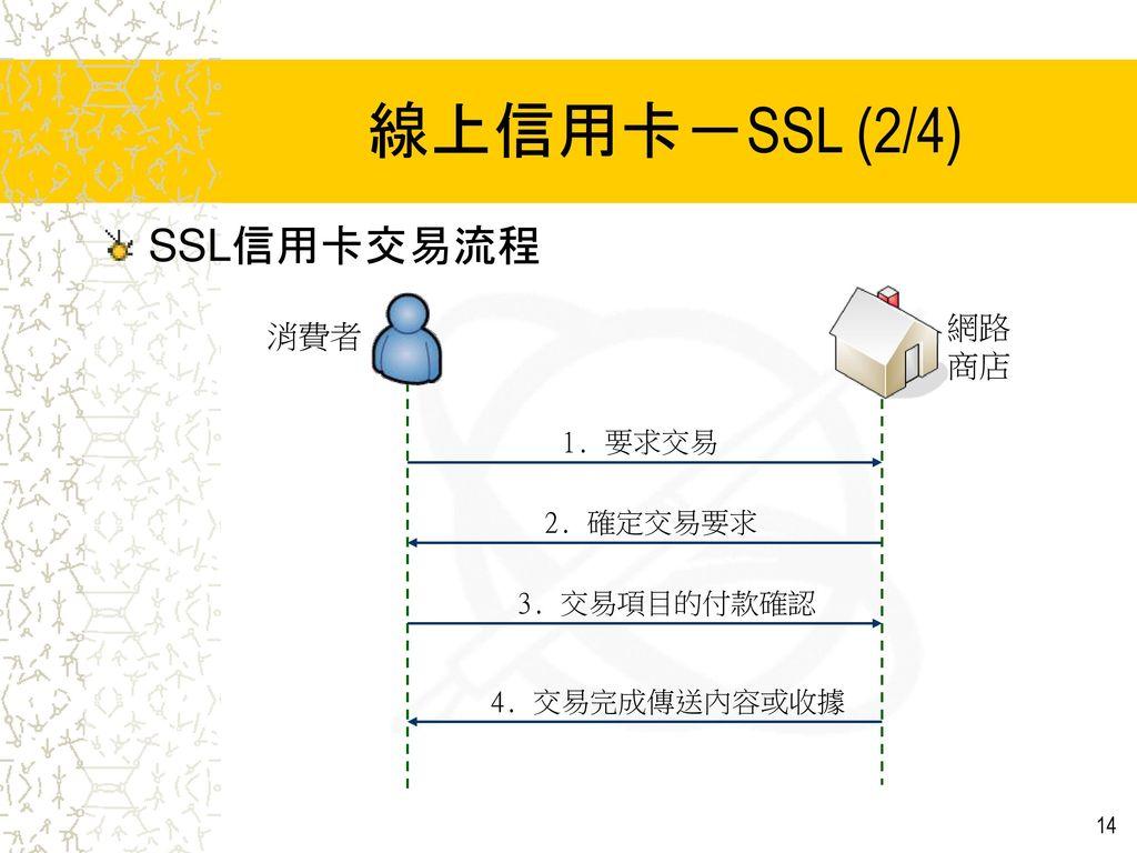 線上信用卡-SSL (2/4) SSL信用卡交易流程 網路 消費者 商店 1. 要求交易 2. 確定交易要求 3. 交易項目的付款確認