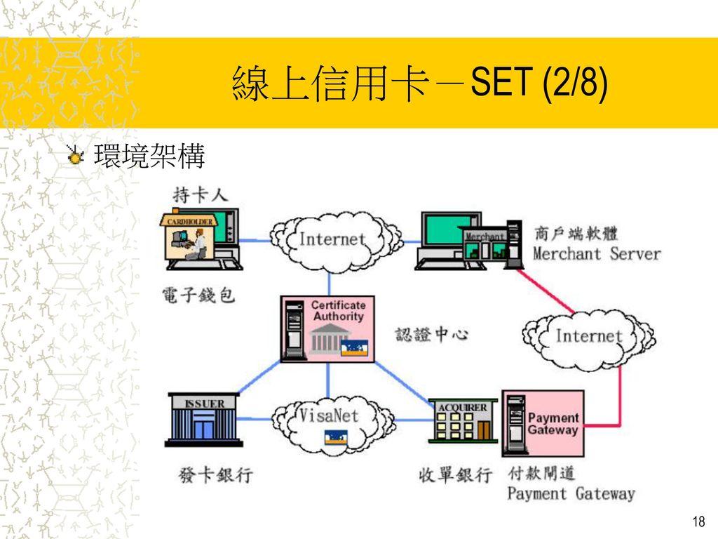 線上信用卡-SET (2/8) 環境架構