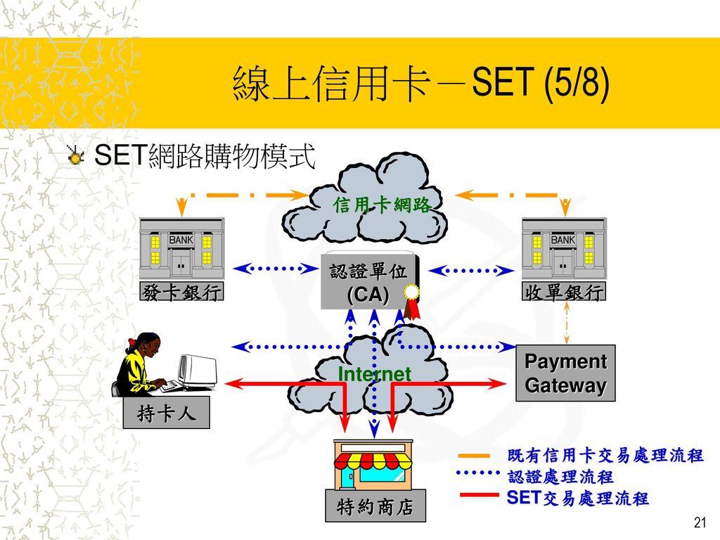 線上信用卡-SET (5/8) SET網路購物模式 持卡人 Payment Gateway 特約商店 發卡銀行 收單銀行 認證單位 (CA)