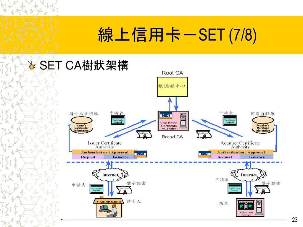 線上信用卡-SET (7/8) SET CA樹狀架構
