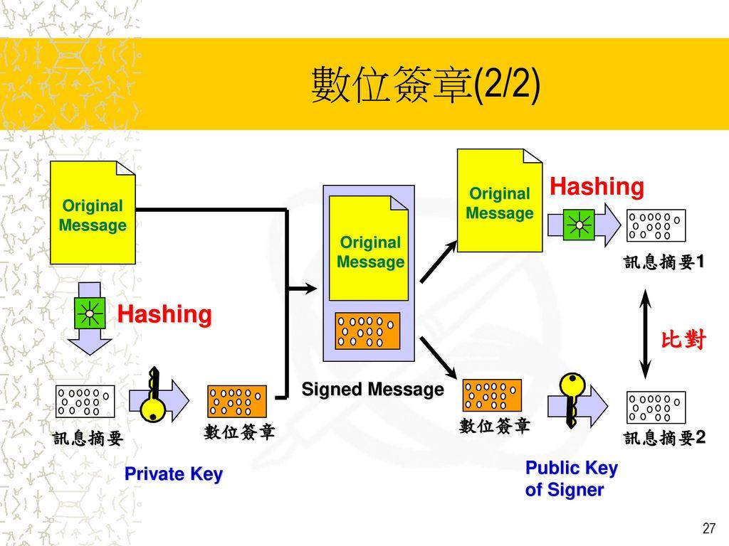 數位簽章(2/2) Hashing 比對 Private Key 訊息摘要 Signed Message 數位簽章 訊息摘要1 訊息摘要2