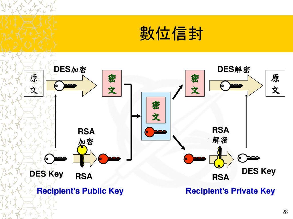 數位信封 原 文 密 文 密 文 原 文 密 文 DES加密 DES解密 RSA 加密 RSA 解密 DES Key DES Key RSA