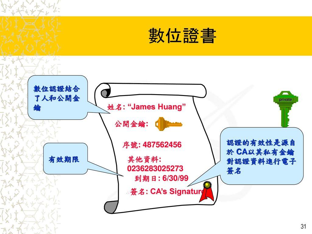 數位證書 數位認證結合了人和公開金鑰 姓名: James Huang 公開金鑰: