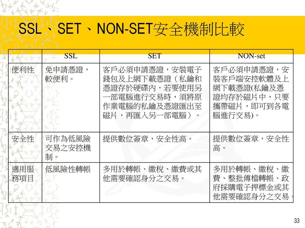 SSL、SET、NON-SET安全機制比較