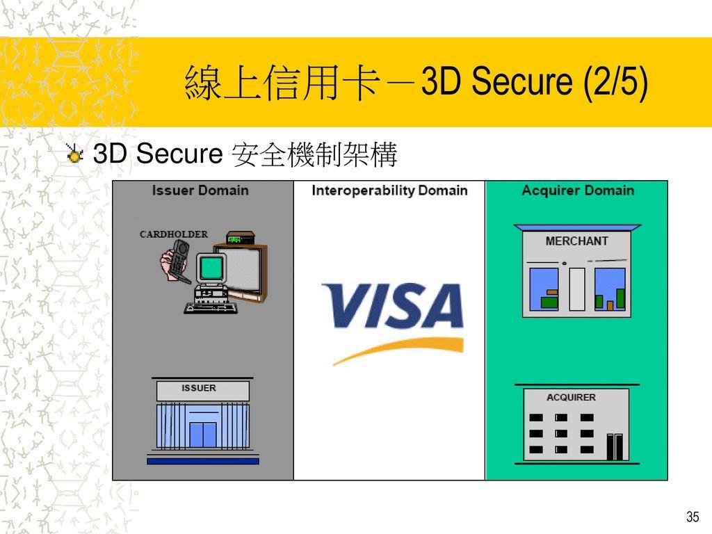 線上信用卡-3D Secure (2/5) 3D Secure 安全機制架構