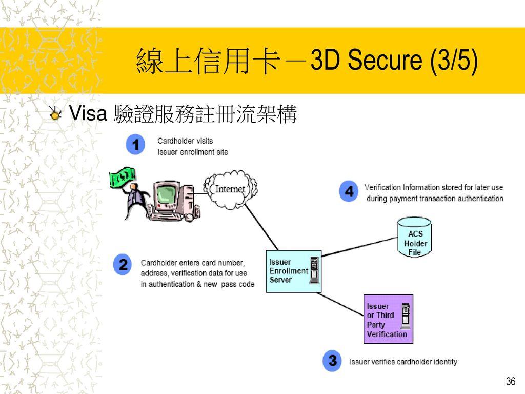 線上信用卡-3D Secure (3/5) Visa 驗證服務註冊流架構