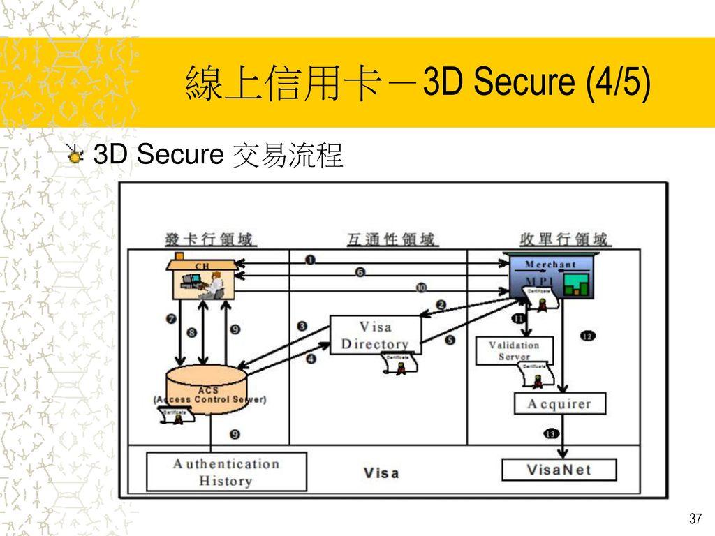 線上信用卡-3D Secure (4/5) 3D Secure 交易流程