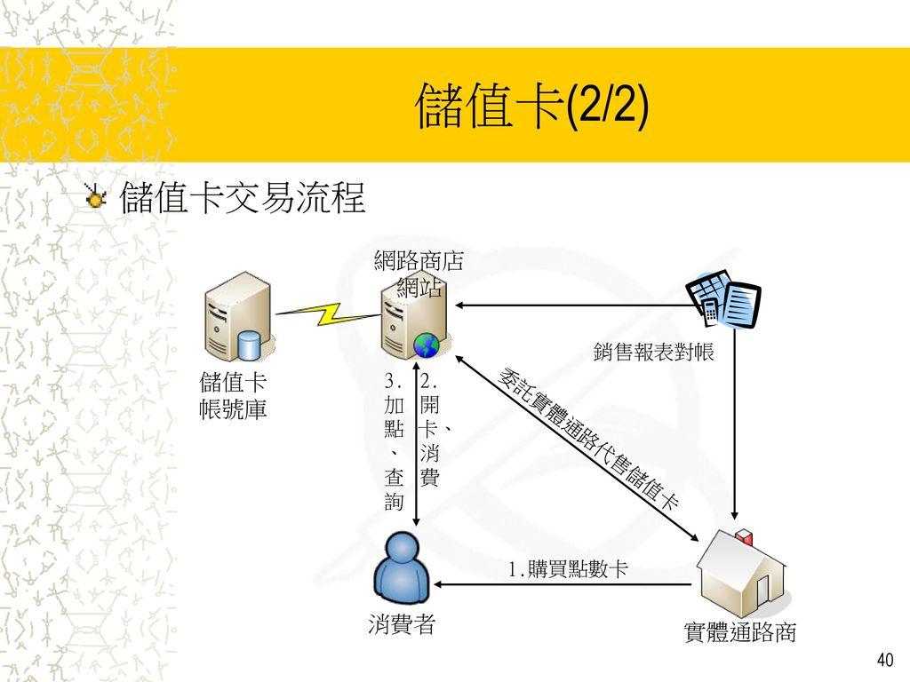 儲值卡(2/2) 儲值卡交易流程 網路商店網站 儲值卡 帳號庫 消費者 實體通路商 銷售報表對帳 3.加點、查詢 2.開卡、消費