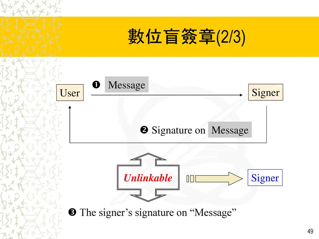數位盲簽章(2/3)  Message User Signer  Signature on Message Unlinkable