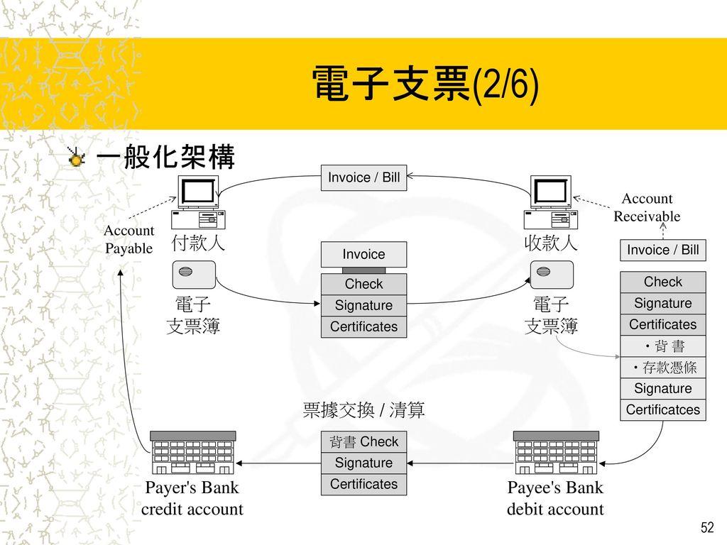 電子支票(2/6) 一般化架構