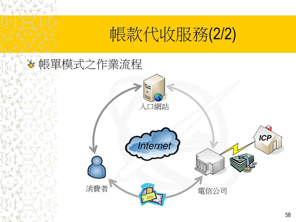 帳款代收服務(2/2) 帳單模式之作業流程 入口網站 ICP Internet 消費者 電信公司