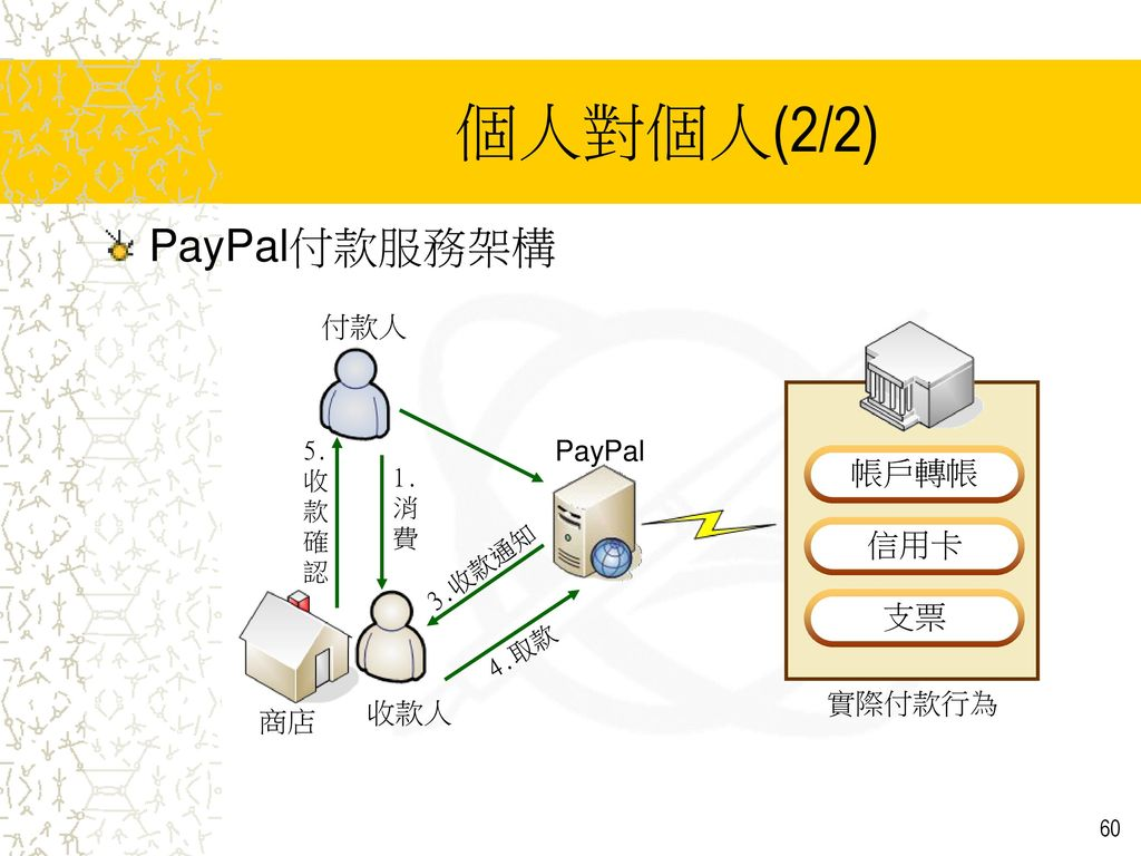 個人對個人(2/2) PayPal付款服務架構 帳戶轉帳 信用卡 支票 付款人 PayPal 實際付款行為 收款人 商店 5.收款確認