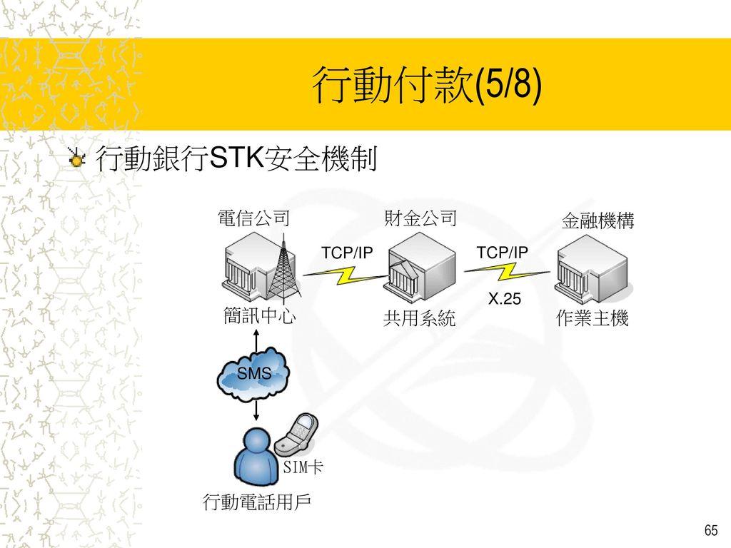 行動付款(5/8) 行動銀行STK安全機制 電信公司 財金公司 金融機構 簡訊中心 共用系統 作業主機 行動電話用戶 TCP/IP