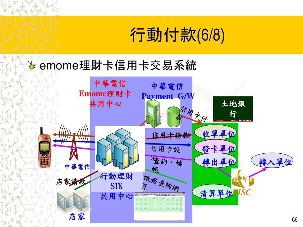行動付款(6/8) emome理財卡信用卡交易系統 中華電信 Payment G/W 清算單位 收單單位 發卡單位 店家 轉入單位 轉出單位