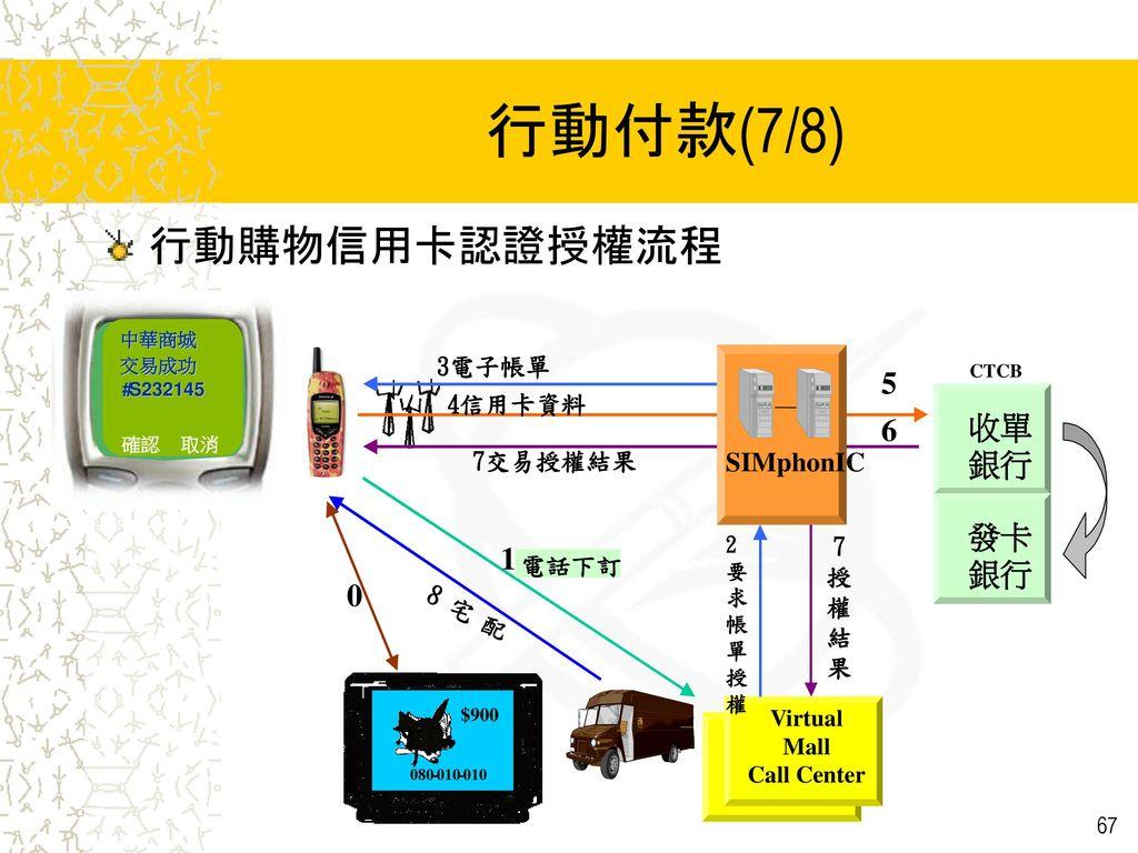 行動付款(7/8) 行動購物信用卡認證授權流程 5 6 收單 銀行 發卡 1 SIMphonIC 8 宅 配 3電子帳單 4信用卡資料