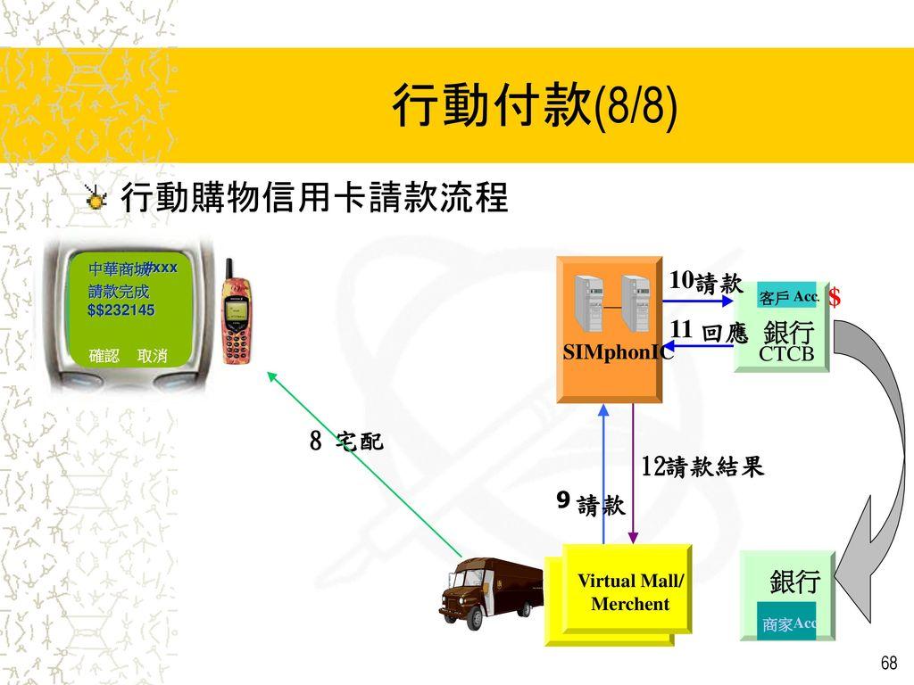行動付款(8/8) 行動購物信用卡請款流程 銀行 $ 12 請款結果 8 宅配 請款 10 11 回應 9 SIMphonIC CTCB