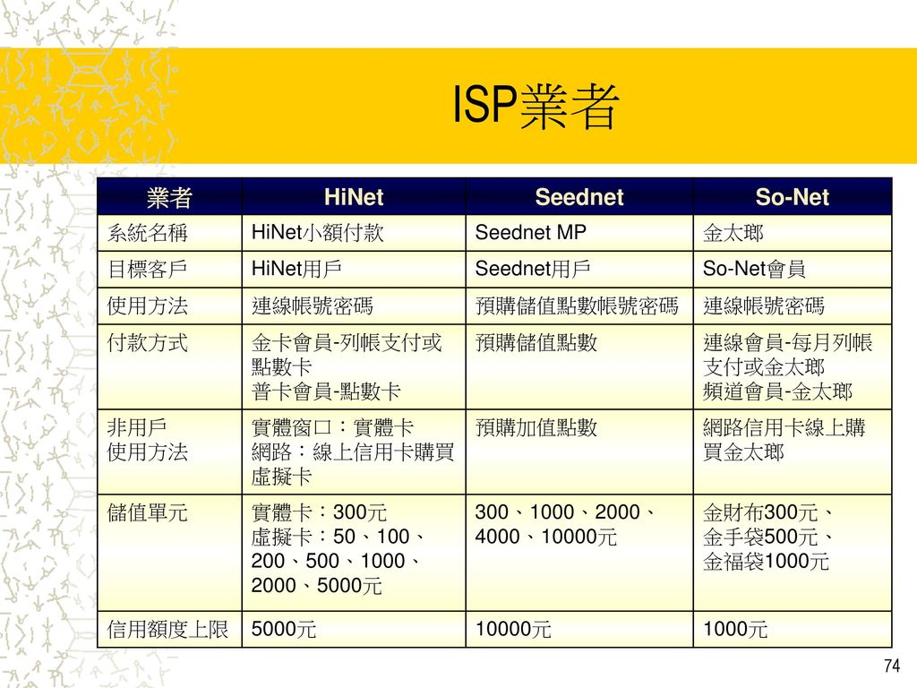 ISP業者 業者 HiNet Seednet So-Net 系統名稱 HiNet小額付款 Seednet MP 金太瑯 目標客戶